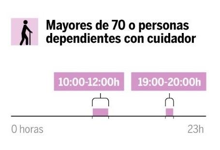 Franjas horarias para Mayores de 70 años o personas dependientes