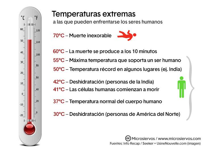 Cuanto calor podemos soportar?